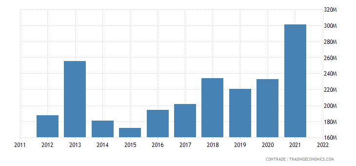 austria exports chile