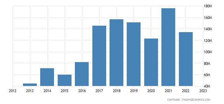 austria exports china iron steel