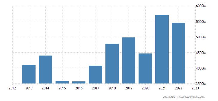 austria exports china