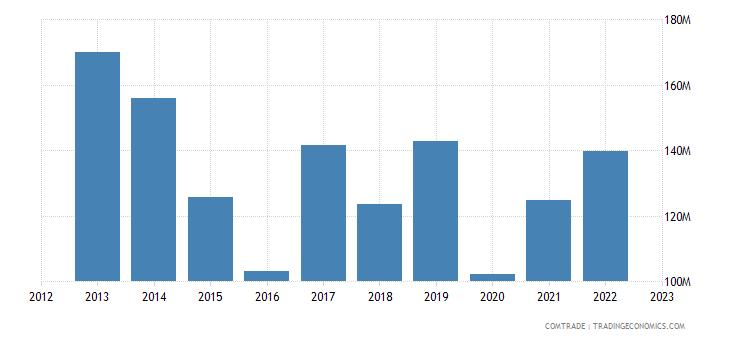 austria exports colombia