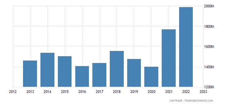 austria exports croatia