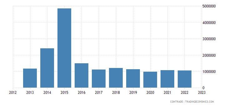 austria exports curacao