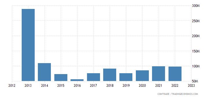 austria exports cyprus