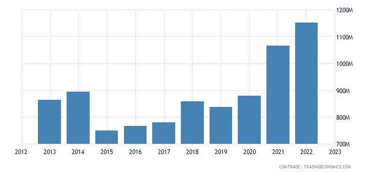 austria exports denmark