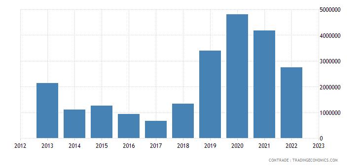 austria exports djibouti