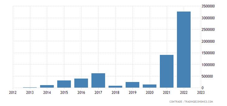 austria exports dominica