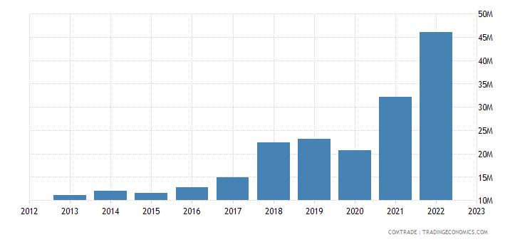 austria exports dominican republic