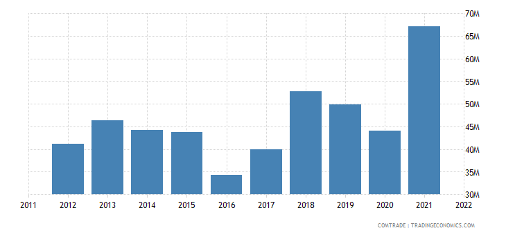 austria exports ecuador