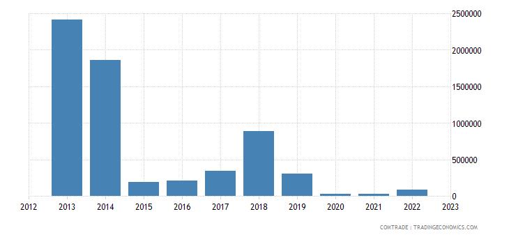 austria exports equatorial guinea