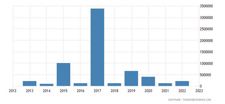 austria exports eritrea