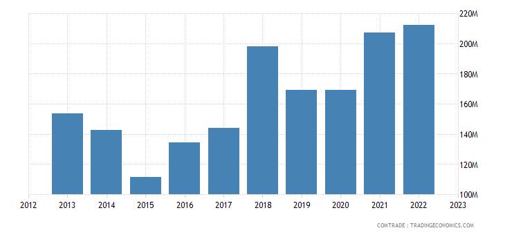 austria exports estonia