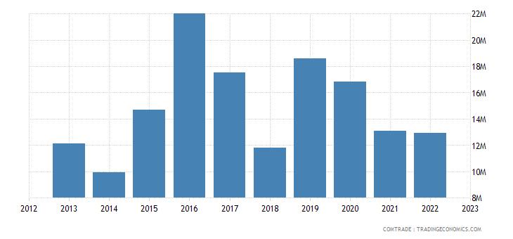 austria exports ethiopia
