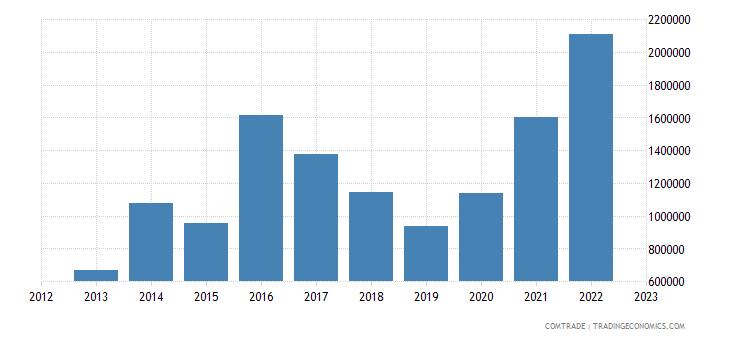 austria exports faroe islands