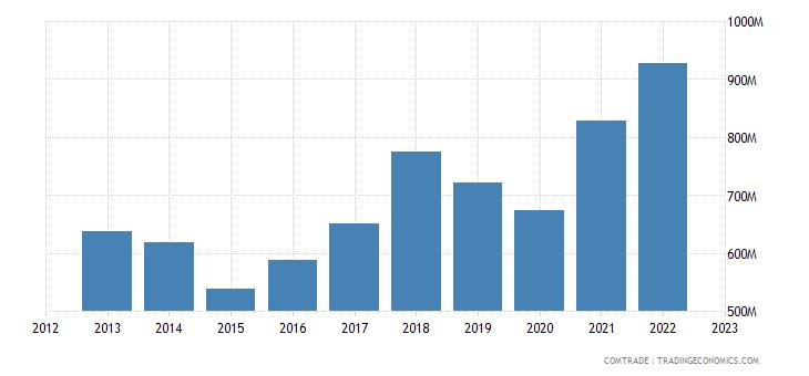 austria exports finland