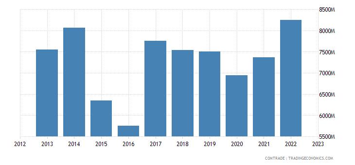 austria exports france