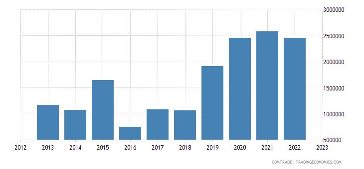 austria exports french polynesia