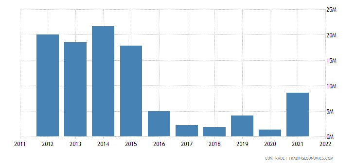 austria exports gabon
