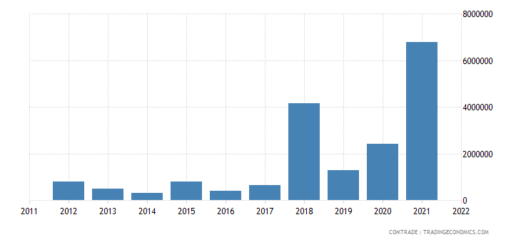austria exports gambia