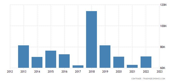 austria exports georgia