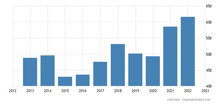 austria exports germany