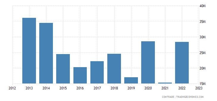 austria exports ghana