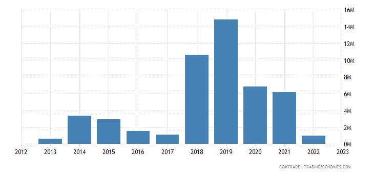 austria exports gibraltar