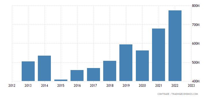 austria exports greece