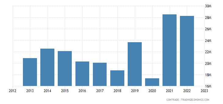 austria exports guatemala