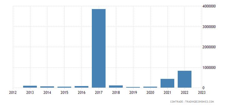 austria exports guinea bissau
