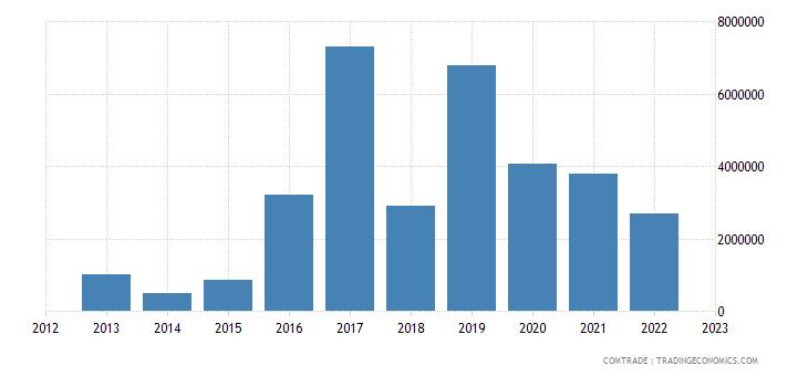 austria exports guinea