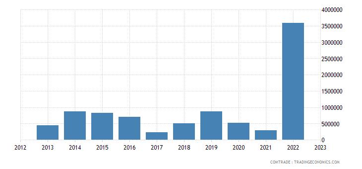austria exports guyana