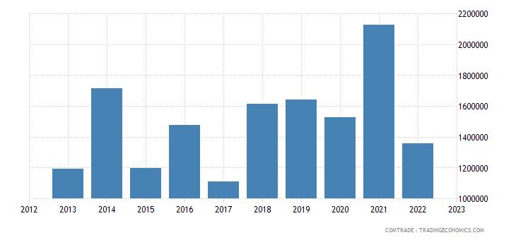 austria exports haiti