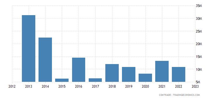austria exports honduras