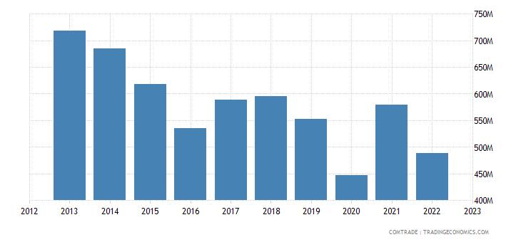 austria exports hong kong