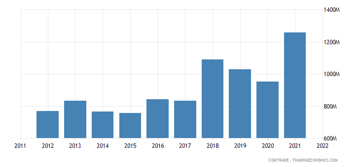 austria exports india