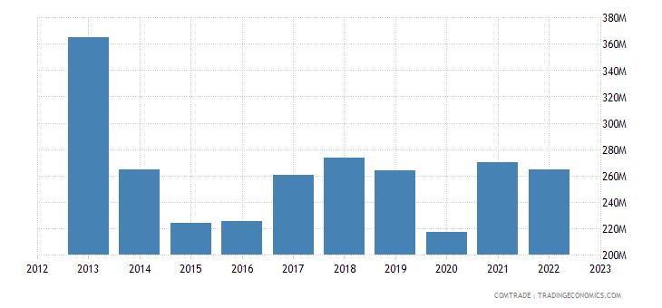 austria exports indonesia