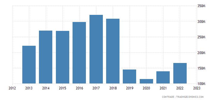 austria exports iran