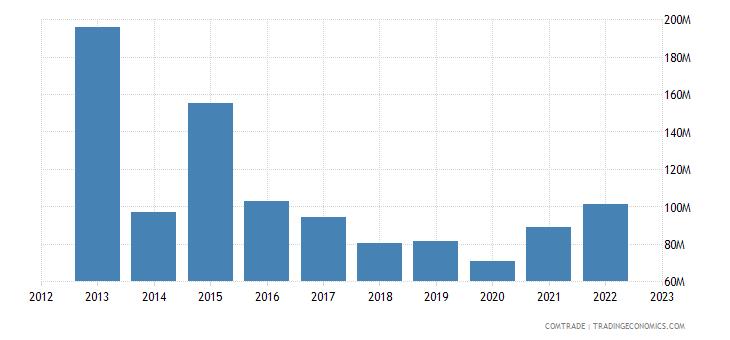 austria exports iraq