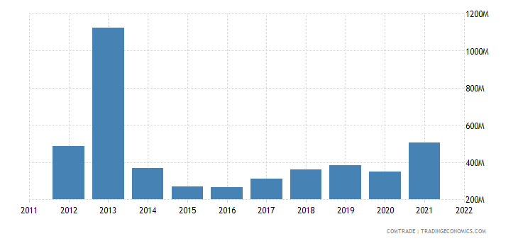 austria exports ireland