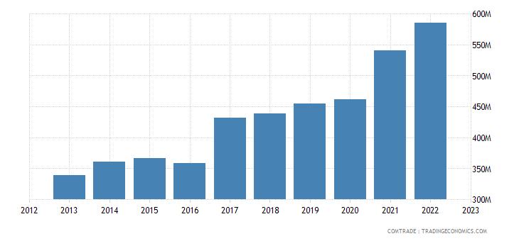 austria exports israel