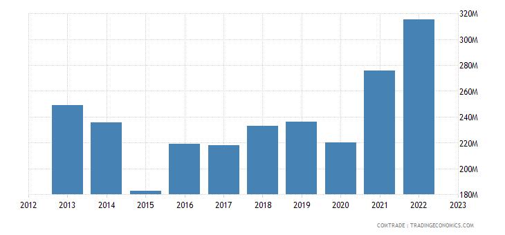 austria exports italy articles iron steel