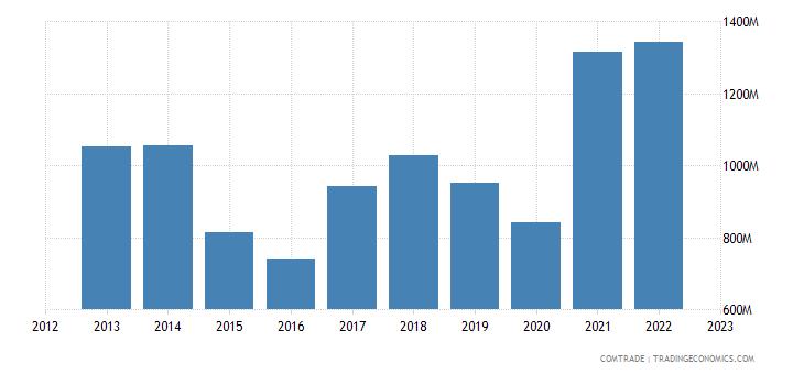 austria exports italy iron steel