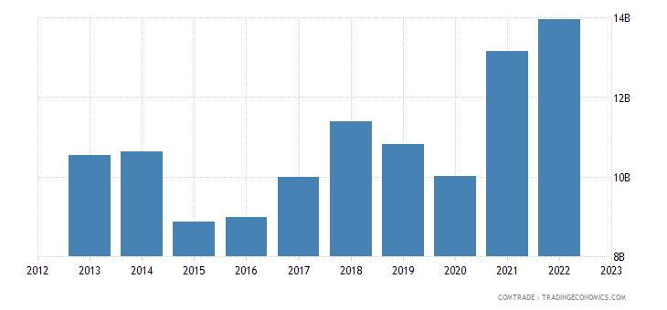 austria exports italy