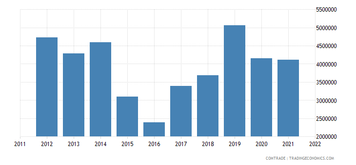austria exports jamaica
