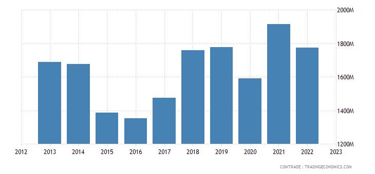 austria exports japan