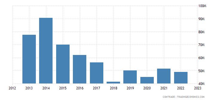 austria exports jordan