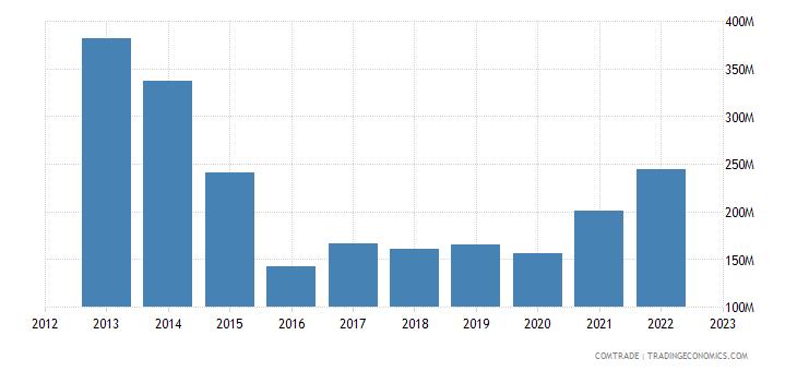 austria exports kazakhstan