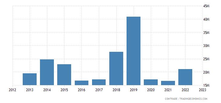 austria exports kenya