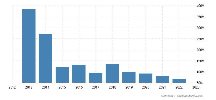 austria exports kuwait