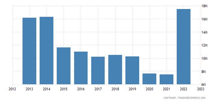 austria exports kyrgyzstan